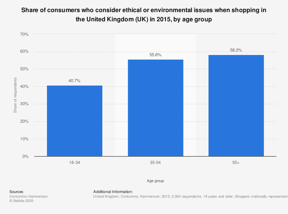 Statistic: Share of consumers who consider ethical or environmental issues when shopping in the United Kingdom (UK) in 2015, by age group   Statista