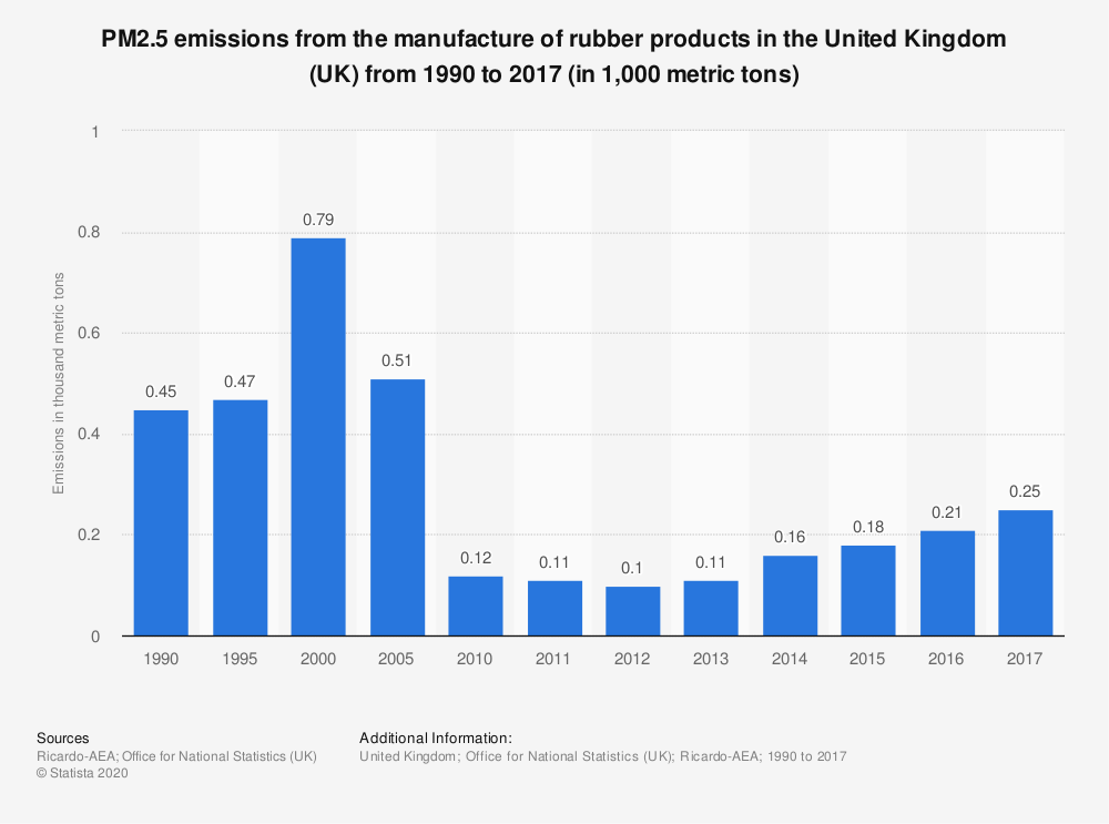 Statistic: PM2.5 emissions from the manufacture of rubber products in the United Kingdom (UK) from 1990 to 2017 (in 1,000 metric tons) | Statista