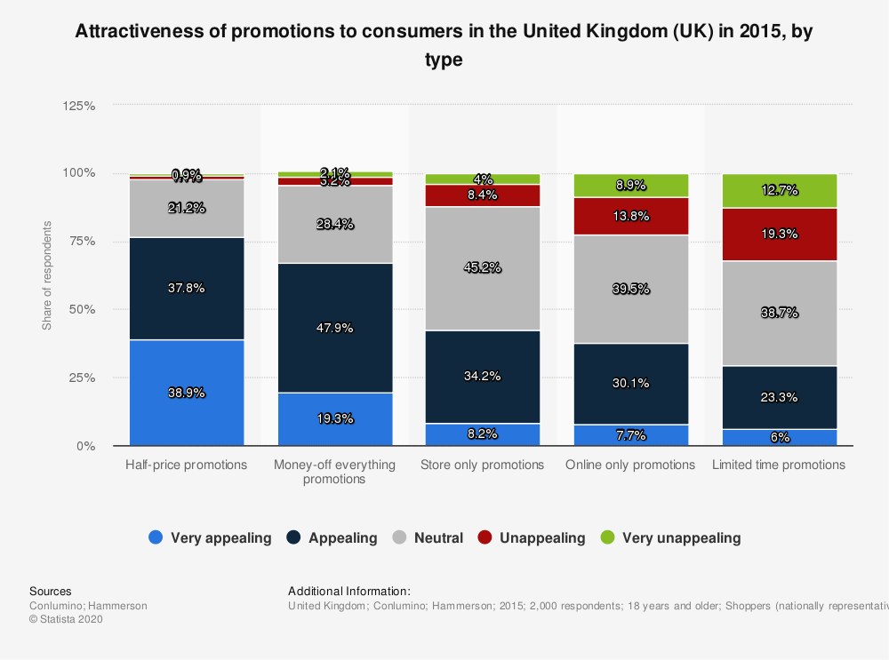 Statistic: Attractiveness of promotions to consumers in the United Kingdom (UK) in 2015, by type | Statista