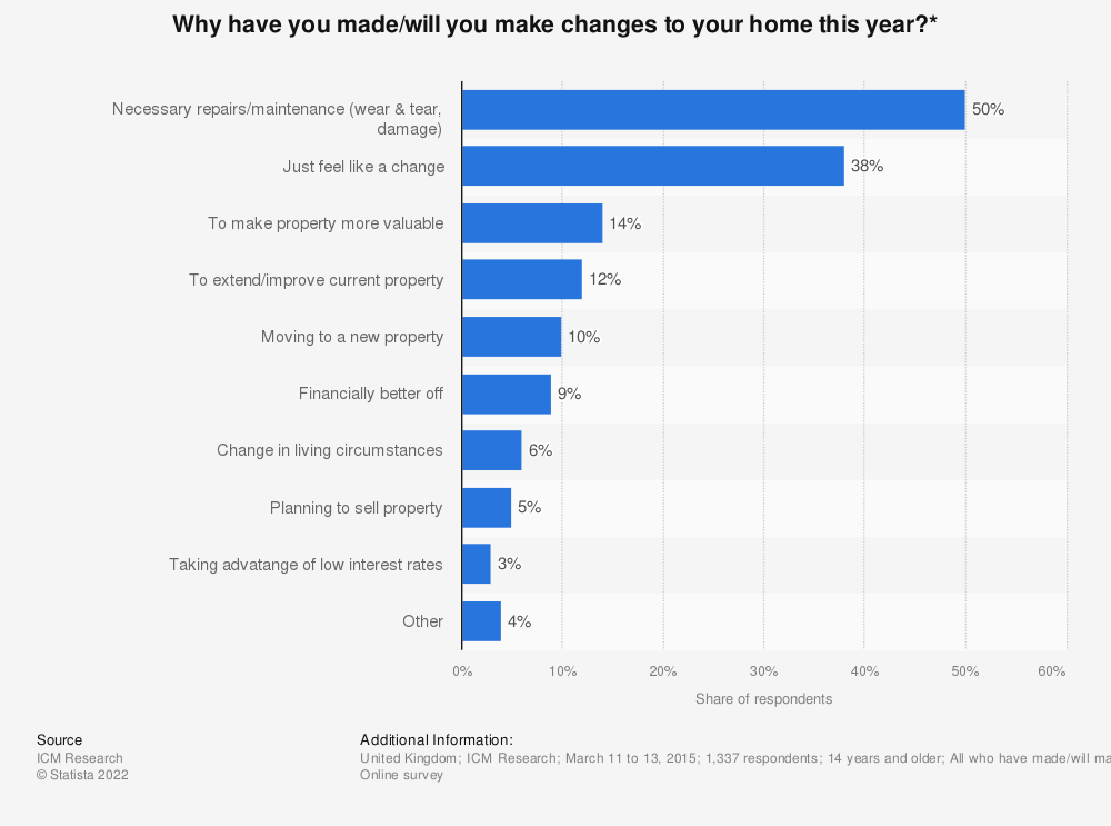 Statistic: Why have you made/will you make changes to your home this year?* | Statista