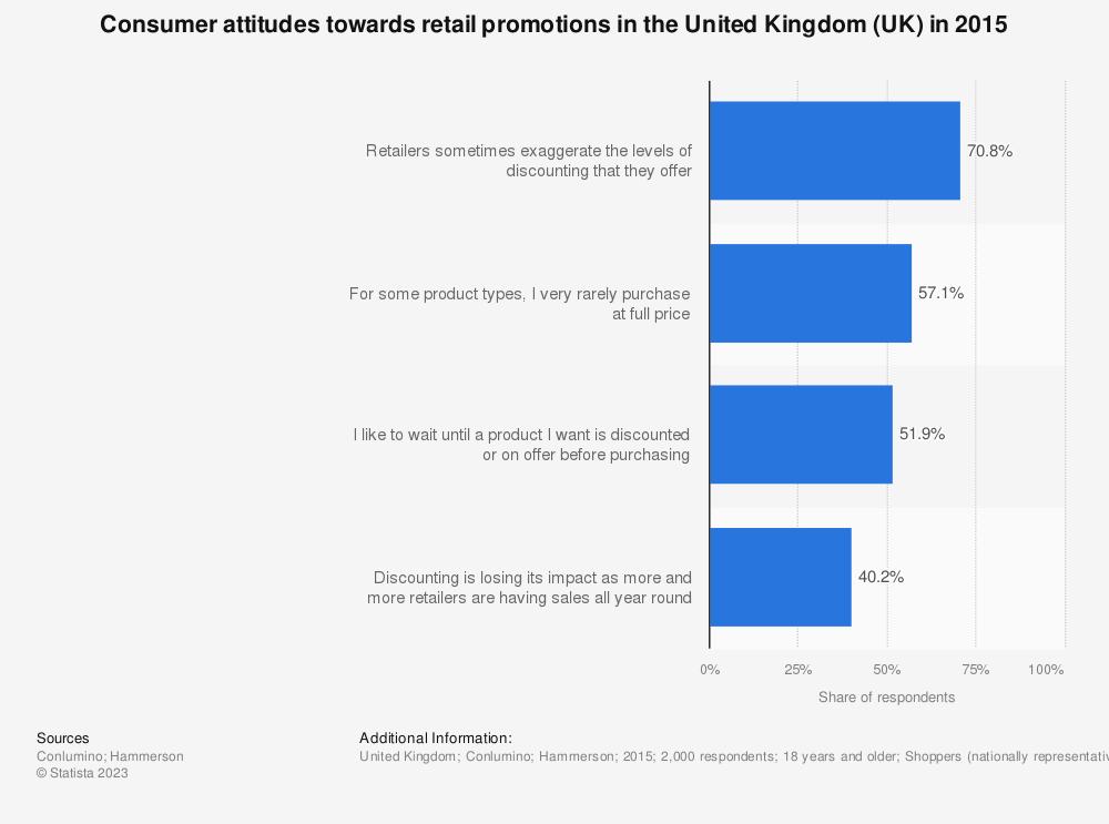Statistic: Consumer attitudes towards retail promotions in the United Kingdom (UK) in 2015 | Statista