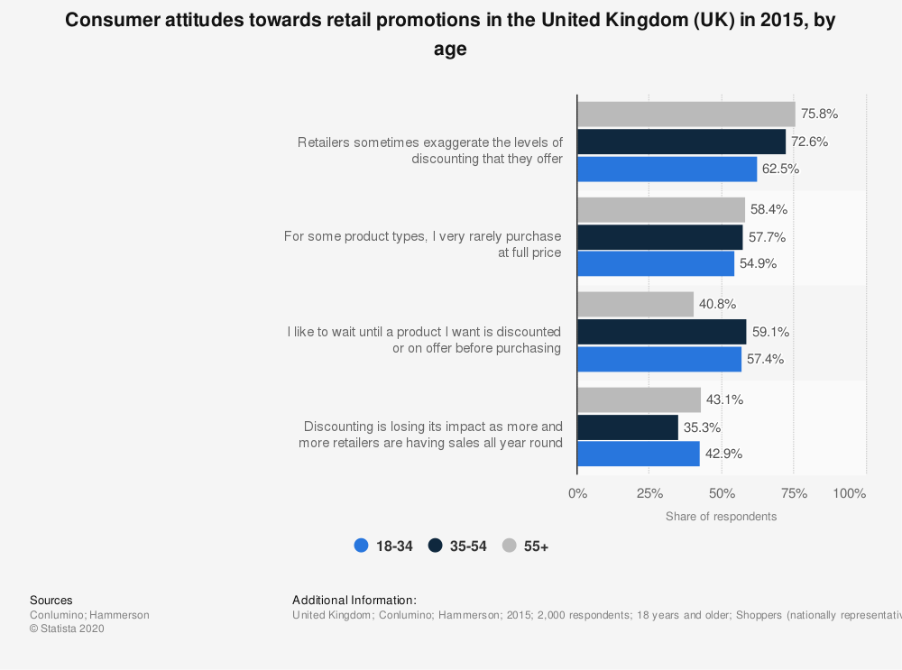 Statistic: Consumer attitudes towards retail promotions in the United Kingdom (UK) in 2015, by age  | Statista