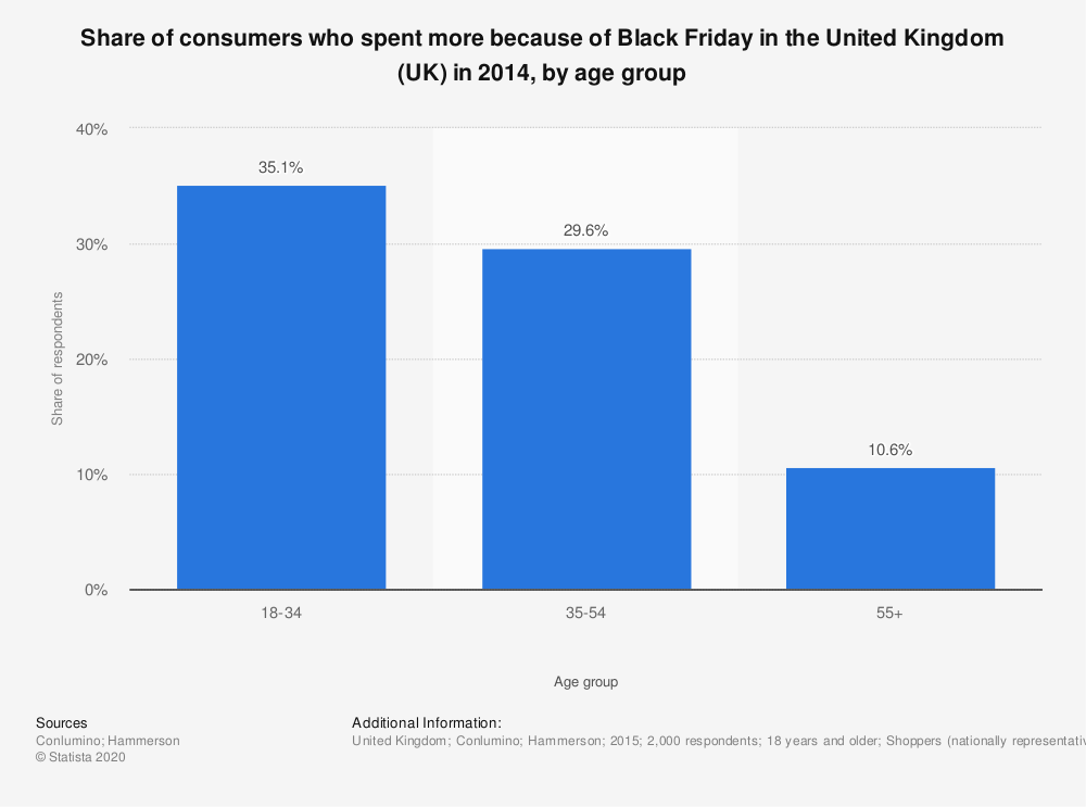 Statistic: Share of consumers who spent more because of Black Friday in the United Kingdom (UK) in 2014, by age group | Statista