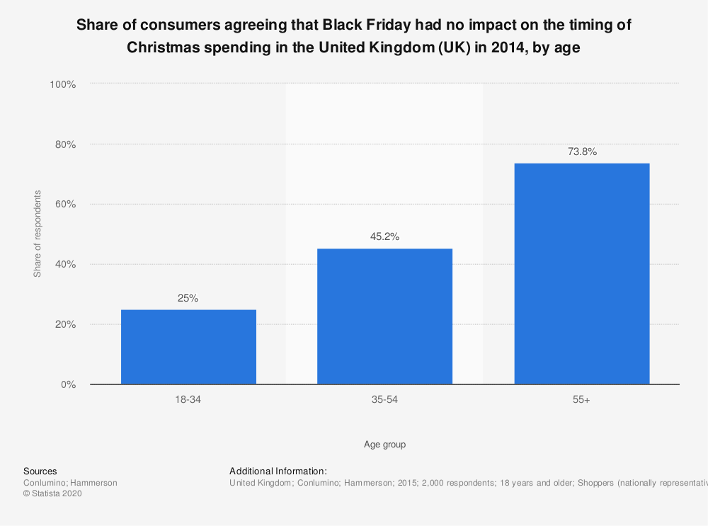 Statistic: Share of consumers agreeing that Black Friday had no impact on the timing of Christmas spending in the United Kingdom (UK) in 2014, by age  | Statista
