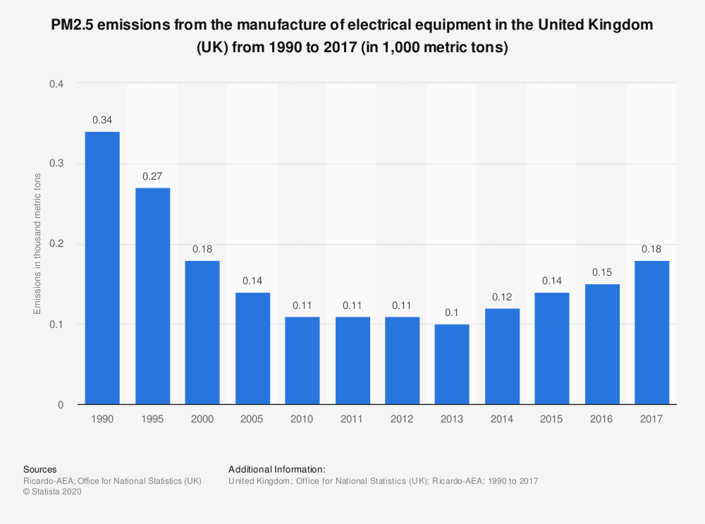 Statistic: PM2.5 emissions from the manufacture of electrical equipment in the United Kingdom (UK) from 1990 to 2017 (in 1,000 metric tons) | Statista