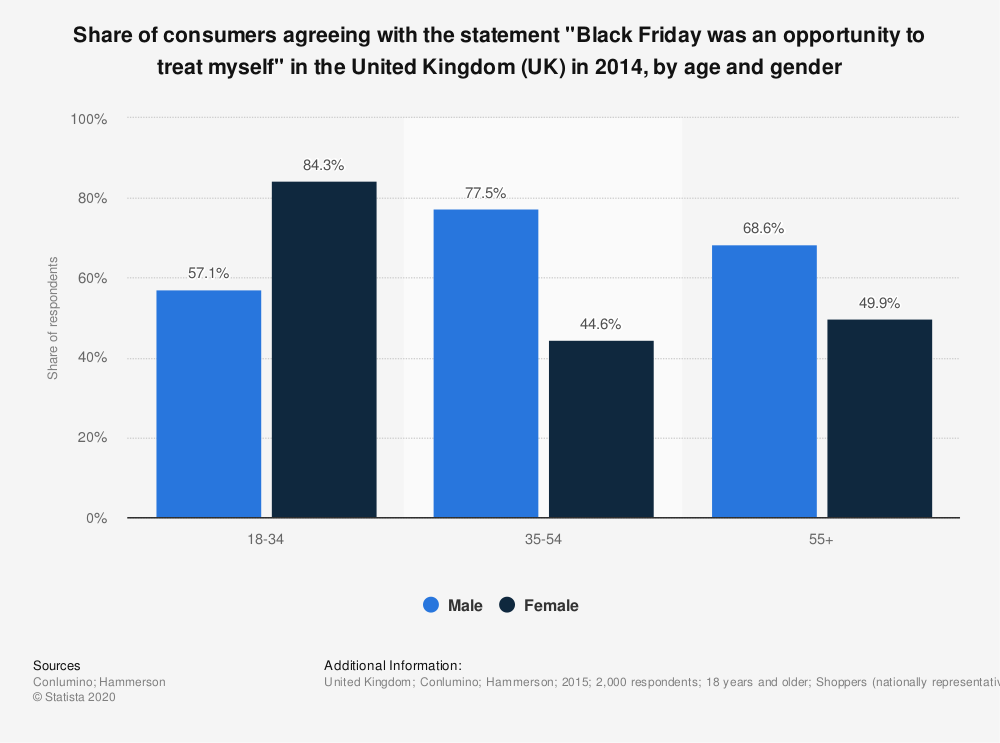 "Statistic: Share of consumers agreeing with the statement ""Black Friday was an opportunity to treat myself"" in the United Kingdom (UK) in 2014, by age and gender  