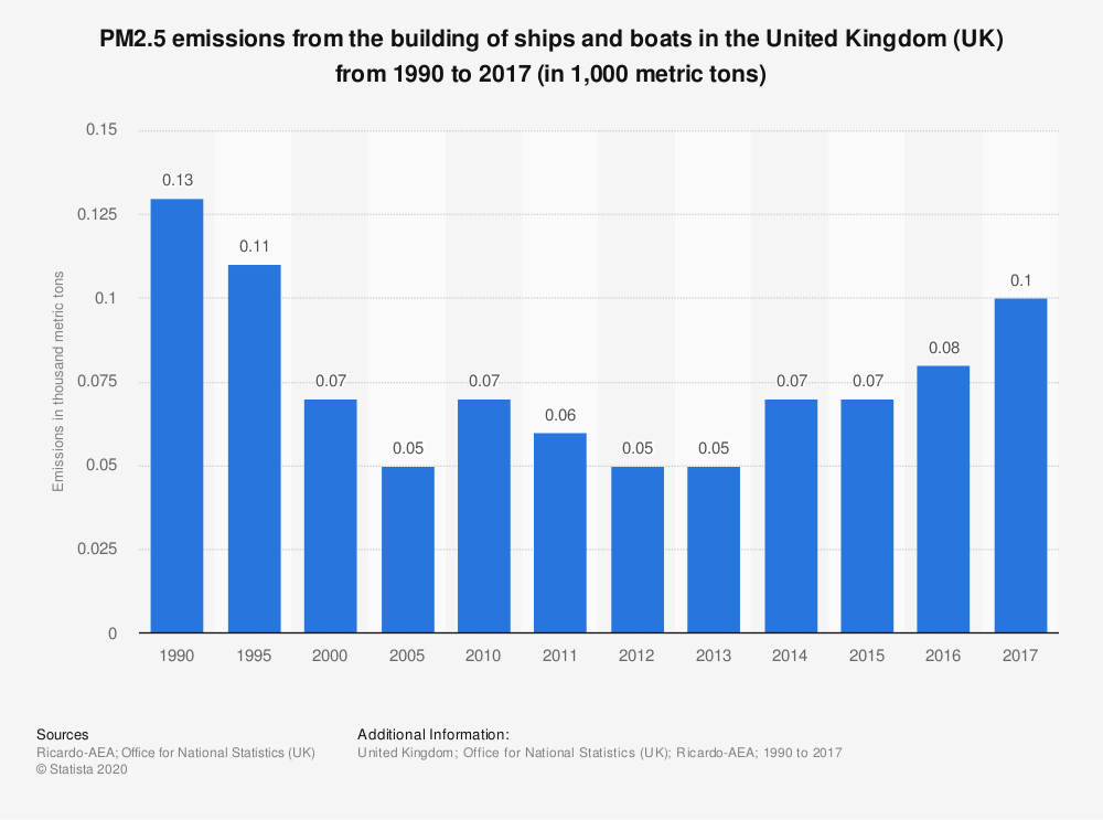 Statistic: PM2.5 emissions from the building of ships and boats in the United Kingdom (UK) from 1990 to 2017 (in 1,000 metric tons) | Statista