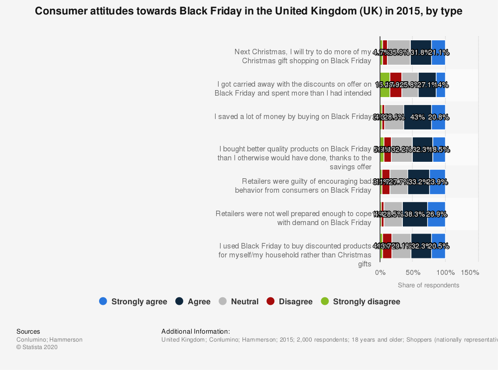 Statistic: Consumer attitudes towards Black Friday in the United Kingdom (UK) in 2015, by type | Statista