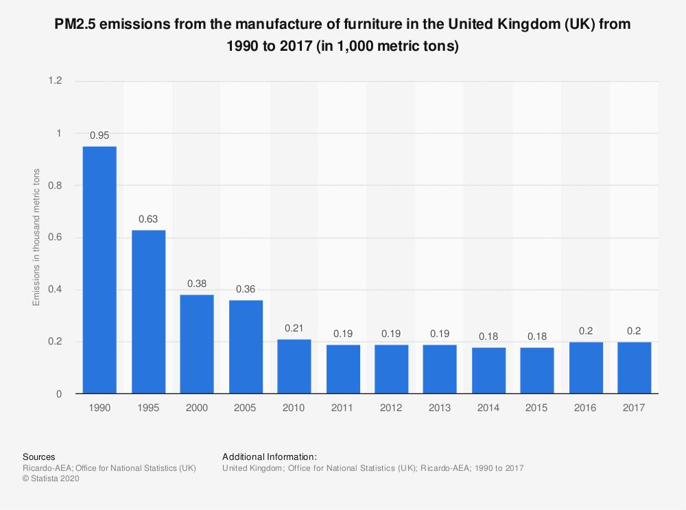 Statistic: PM2.5 emissions from the manufacture of furniture in the United Kingdom (UK) from 1990 to 2017 (in 1,000 metric tons)   Statista