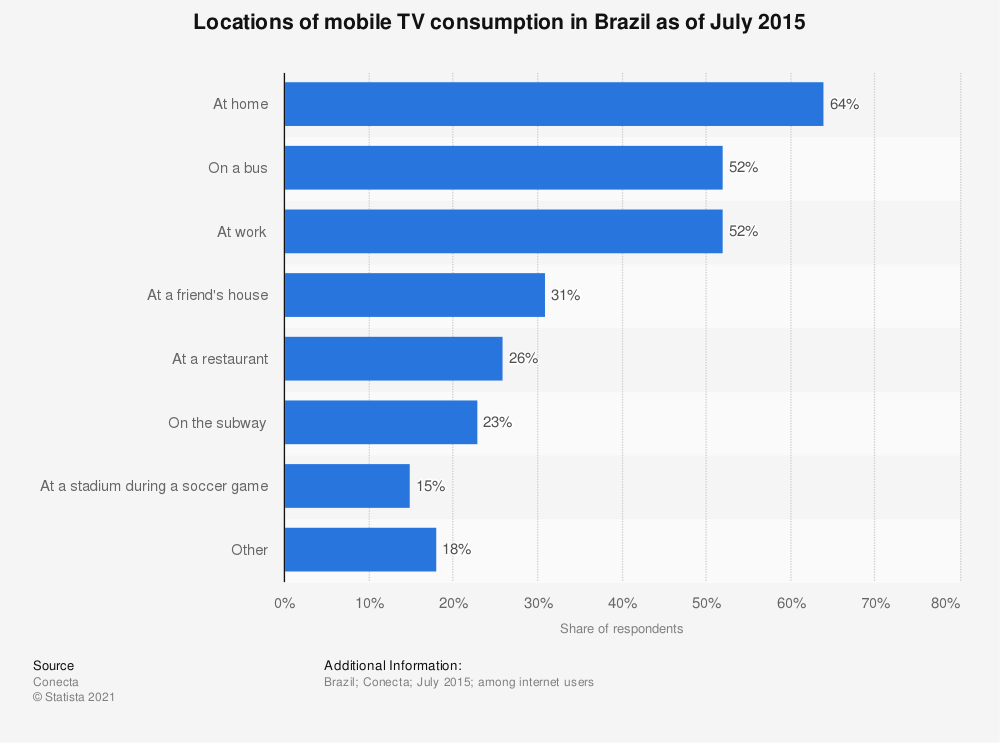 Statistic: Locations of mobile TV consumption in Brazil as of July 2015 | Statista