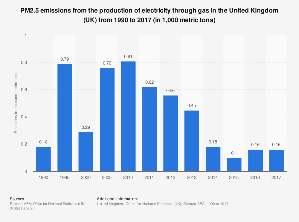 Statistic: PM2.5 emissions from the production of electricity through gas in the United Kingdom (UK) from 1990 to 2017 (in 1,000 metric tons) | Statista