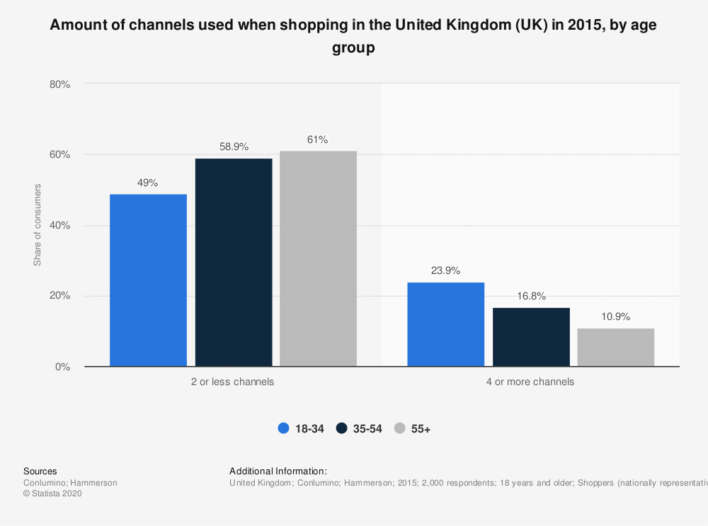 Statistic: Amount of channels used when shopping in the United Kingdom (UK) in 2015, by age group | Statista