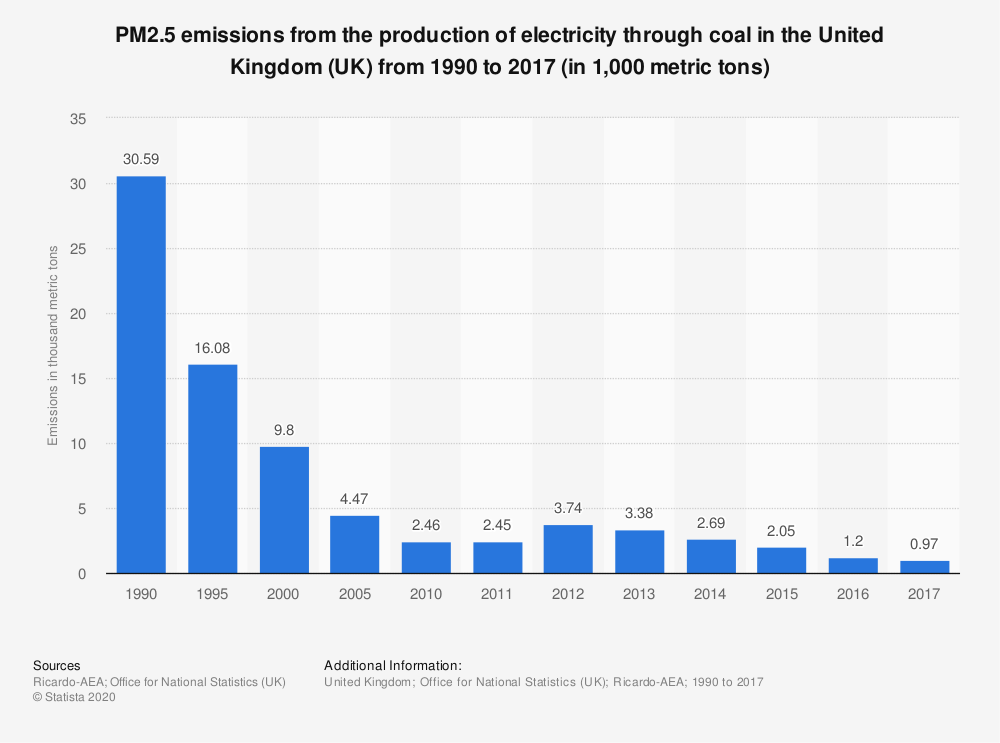 Statistic: PM2.5 emissions from the production of electricity through coal in the United Kingdom (UK) from 1990 to 2017 (in 1,000 metric tons) | Statista