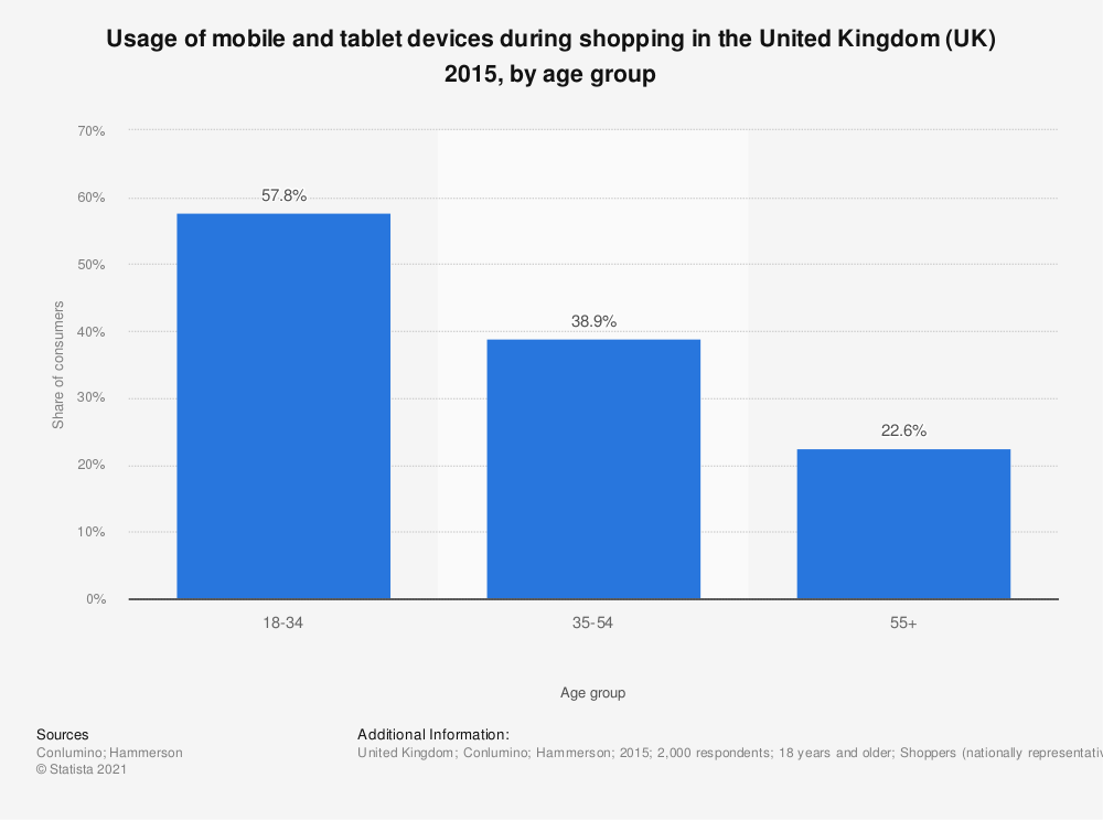 Statistic: Usage of mobile and tablet devices during shopping in the United Kingdom (UK) 2015, by age group | Statista
