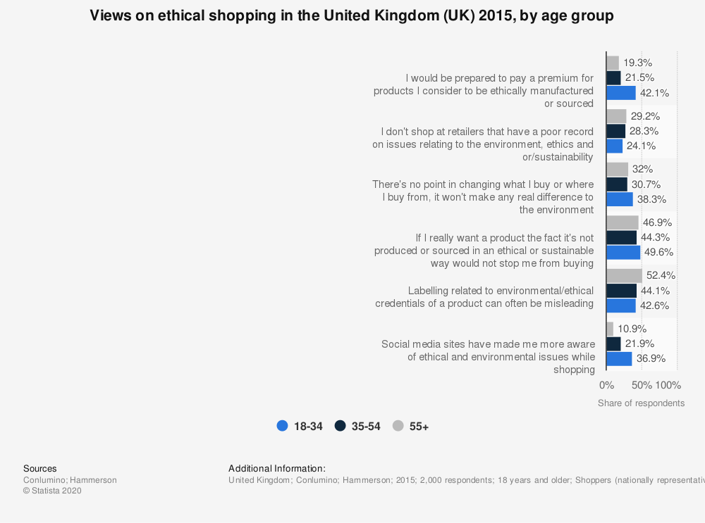 Statistic: Views on ethical shopping in the United Kingdom (UK) 2015, by age group | Statista