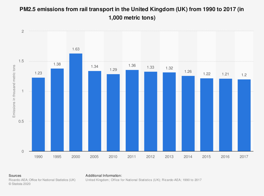 Statistic: PM2.5 emissions from rail transport in the United Kingdom (UK) from 1990 to 2017 (in 1,000 metric tons) | Statista