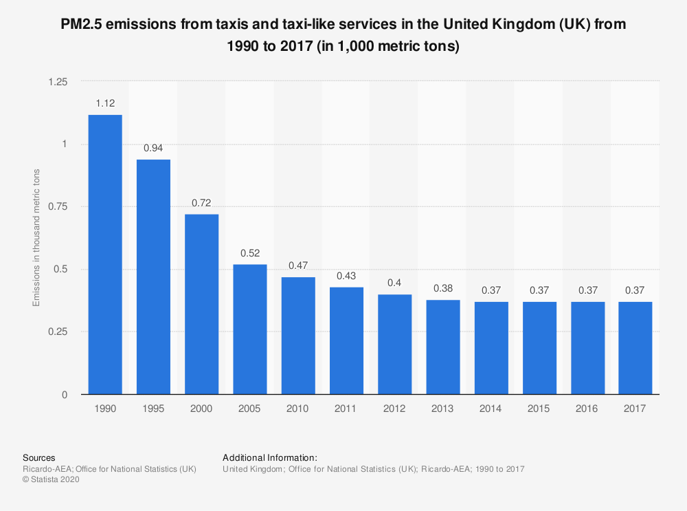 Statistic: PM2.5 emissions from taxis and taxi-like services in the United Kingdom (UK) from 1990 to 2017 (in 1,000 metric tons) | Statista