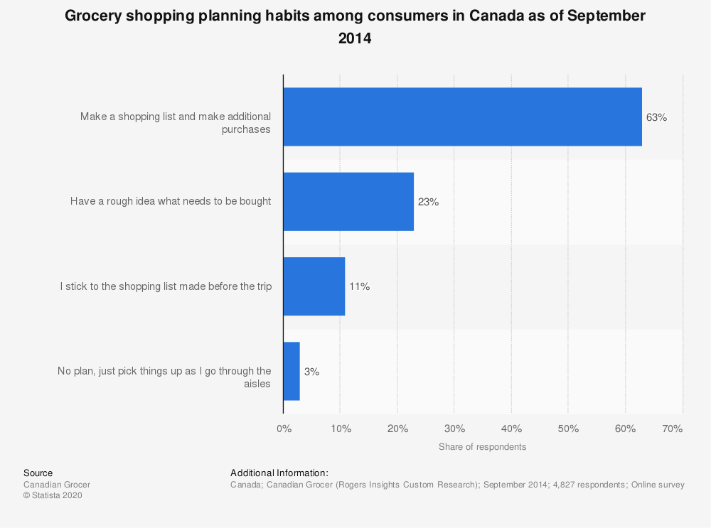 Statistic: Grocery shopping planning habits among consumers in Canada as of September 2014 | Statista