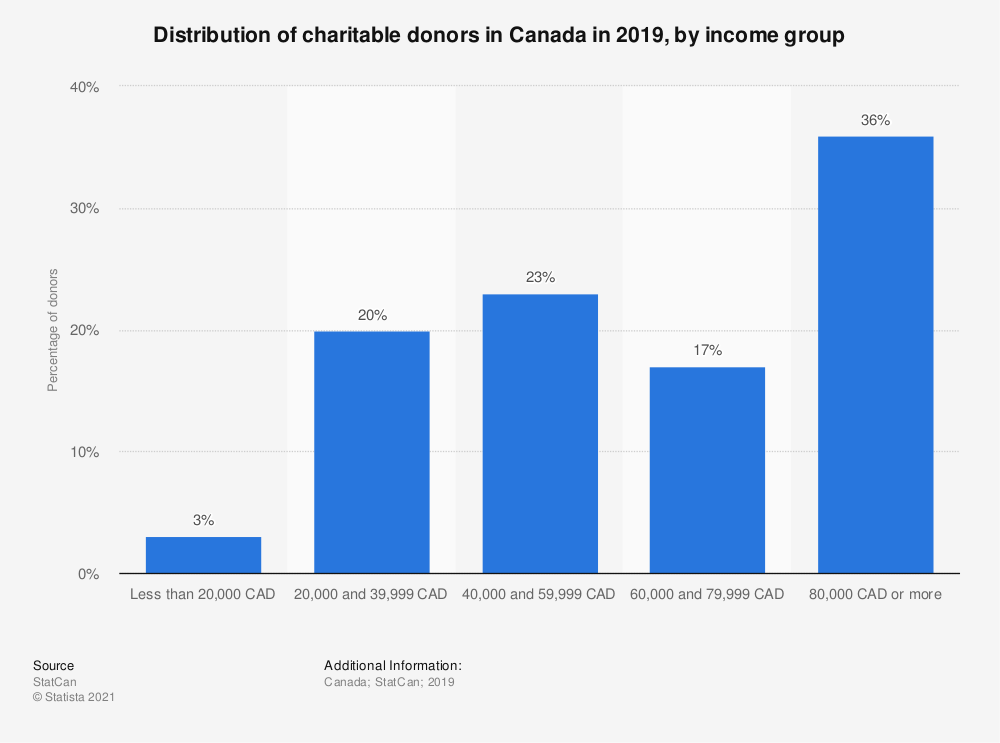 Statistic: Distribution of charitable donors in Canada in 2019, by income group | Statista