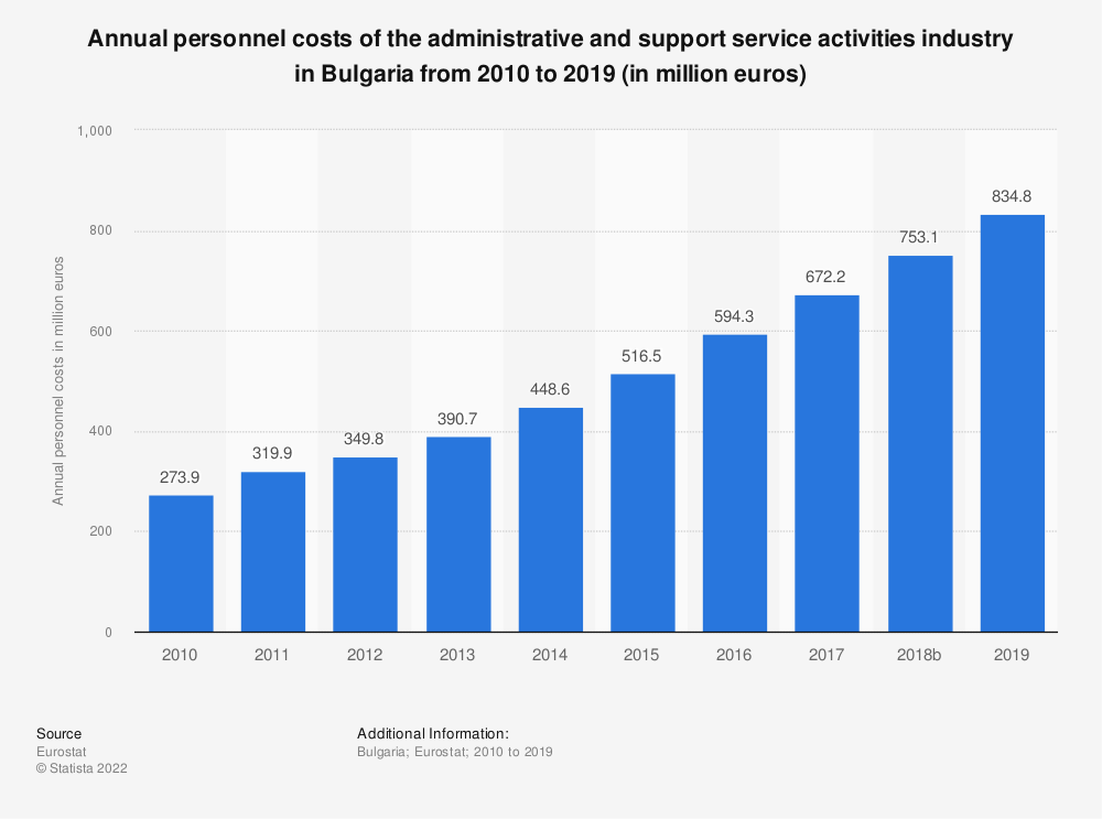 Statistic: Annual personnel costs of the administrative and support service activities industry in Bulgaria from 2008 to 2016 (in million euros) | Statista