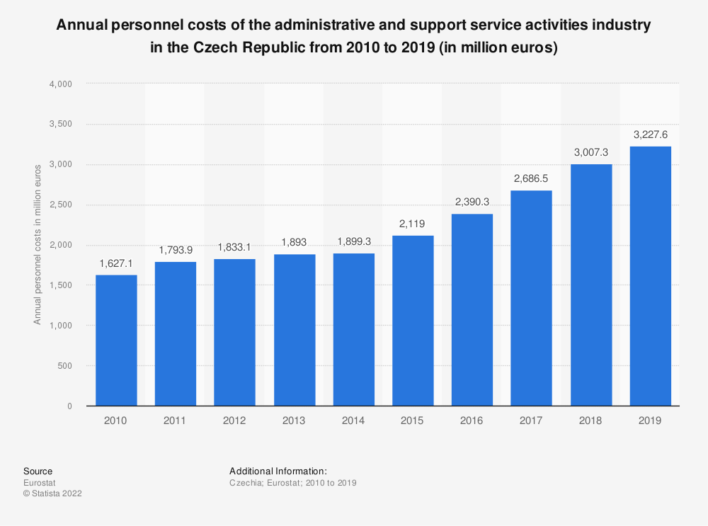 Statistic: Annual personnel costs of the administrative and support service activities industry in the Czech Republic from 2008 to 2016 (in million euros) | Statista