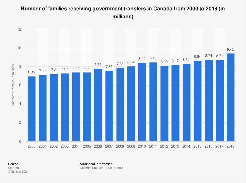Statistic: Number of families receiving government transfers in Canada from 2000 to 2017 (in millions) | Statista