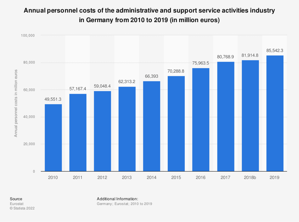 Statistic: Annual personnel costs of the administrative and support service activities industry in Germany from 2008 to 2016 (in million euros) | Statista