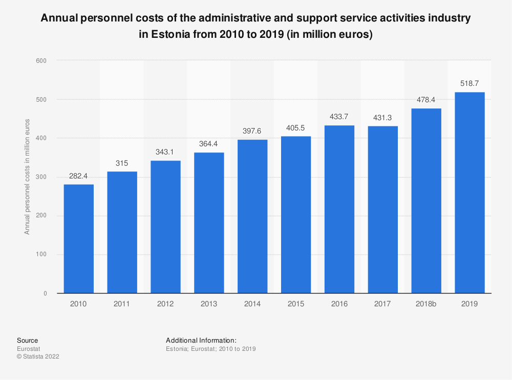 Statistic: Annual personnel costs of the administrative and support service activities industry in Estonia from 2008 to 2016 (in million euros) | Statista