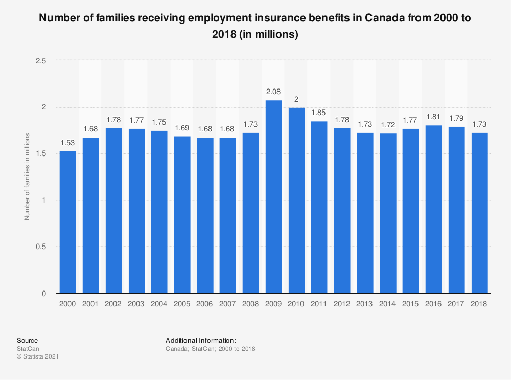 Statistic: Number of families receiving employment insurance benefits in Canada from 2000 to 2018 (in millions) | Statista