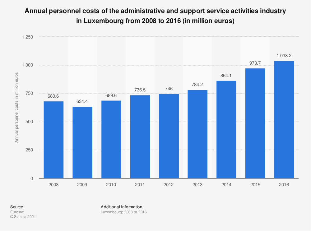 Statistic: Annual personnel costs of the administrative and support service activities industry in Luxembourg from 2008 to 2016 (in million euros) | Statista
