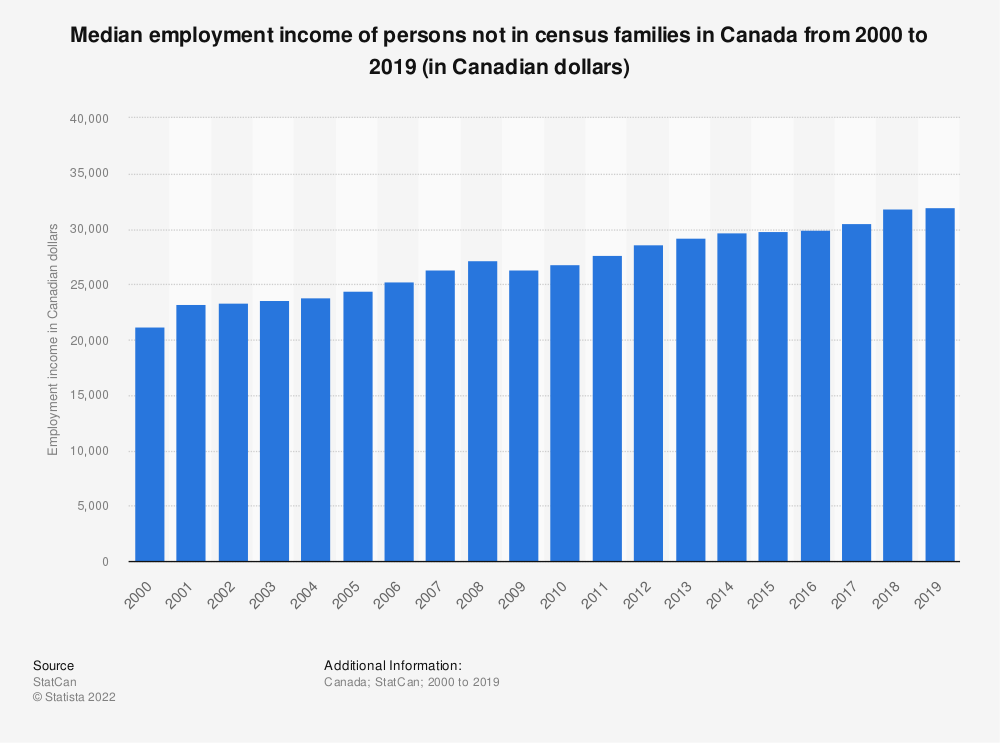 Statistic: Median employment income of persons not in census families in Canada from 2000 to 2017 (in Canadian dollars) | Statista