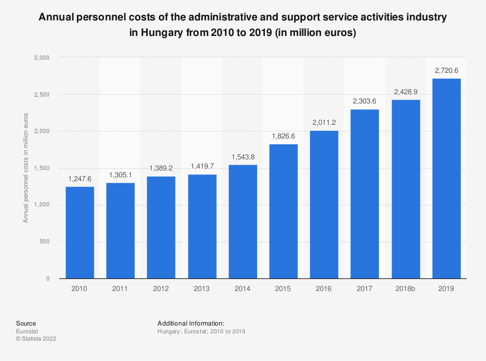 Statistic: Annual personnel costs of the administrative and support service activities industry in Hungary from 2008 to 2016 (in million euros) | Statista