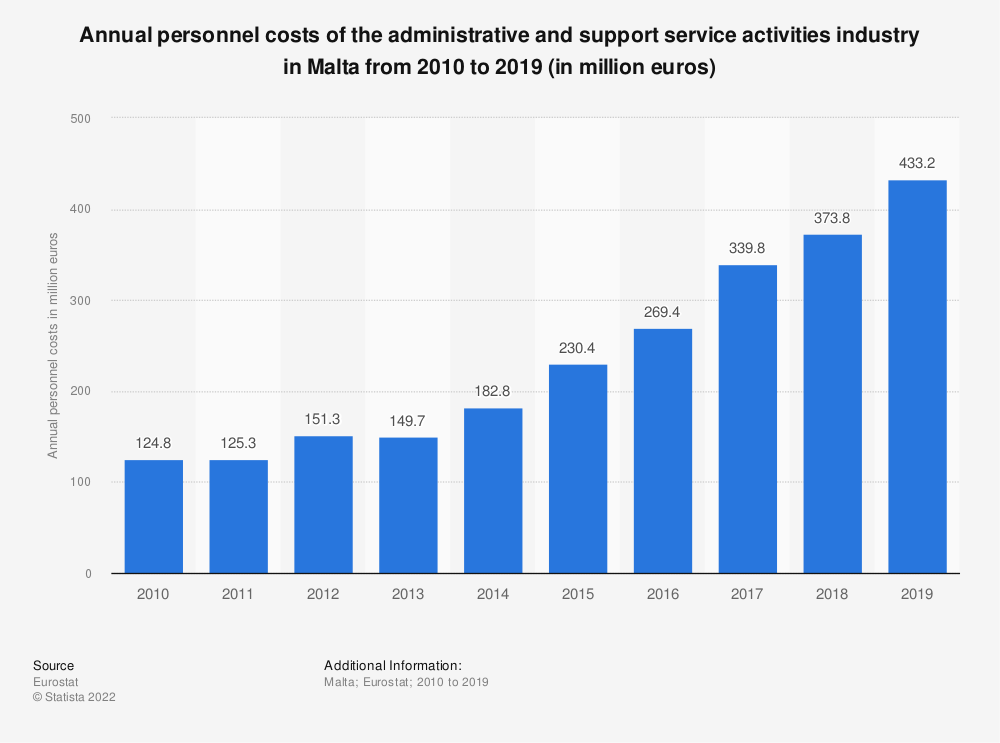 Statistic: Annual personnel costs of the administrative and support service activities industry in Malta from 2008 to 2016 (in million euros) | Statista