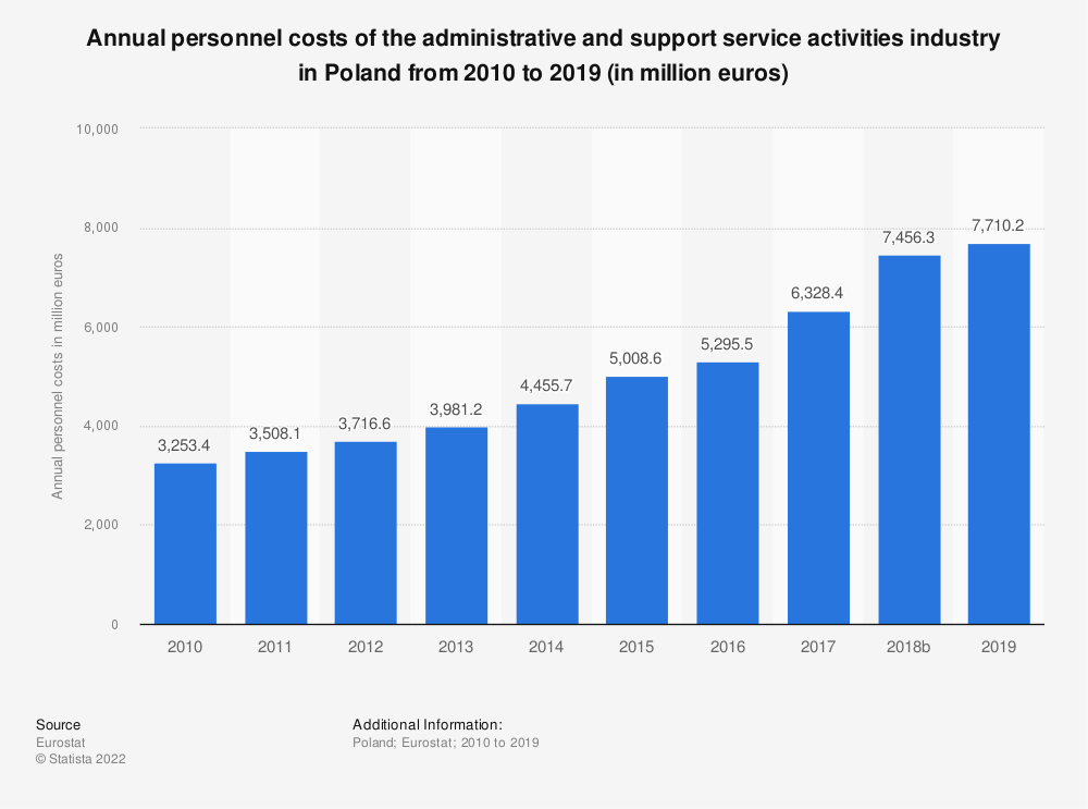 Statistic: Annual personnel costs of the administrative and support service activities industry in Poland from 2008 to 2016 (in million euros) | Statista