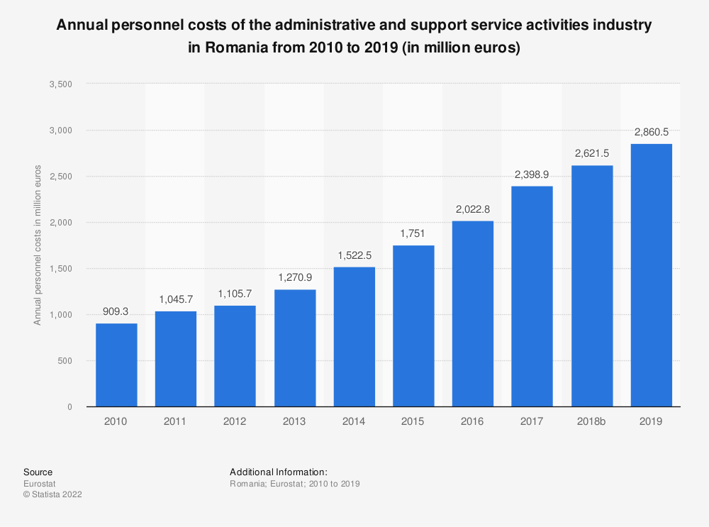 Statistic: Annual personnel costs of the administrative and support service activities industry in Romania from 2008 to 2016 (in million euros) | Statista