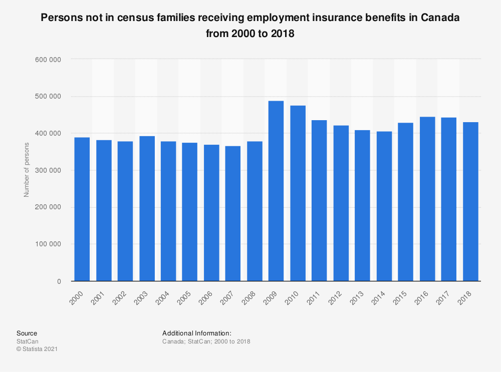 Statistic: Persons not in census families receiving employment insurance benefits in Canada from 2000 to 2017 | Statista