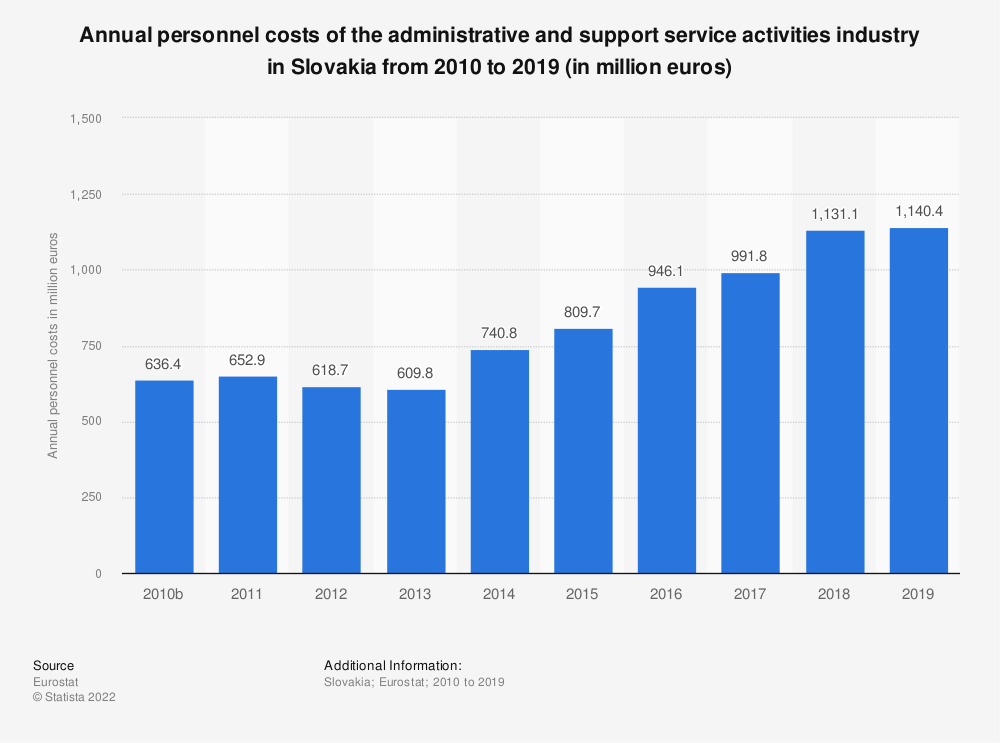 Statistic: Annual personnel costs of the administrative and support service activities industry in Slovakia from 2008 to 2016 (in million euros) | Statista