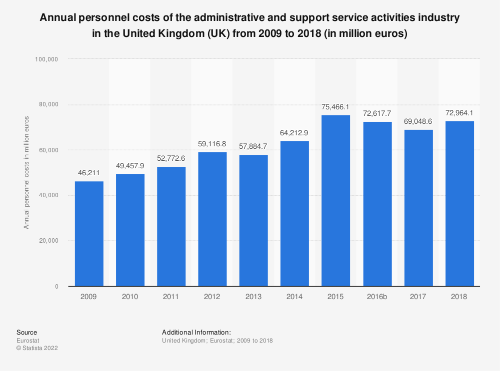 Statistic: Annual personnel costs of the administrative and support service activities industry in the United Kingdom (UK) from 2008 to 2016 (in million euros) | Statista
