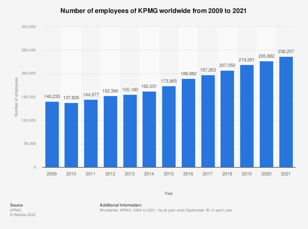Statistic: Number of employees of KPMG worldwide from 2009 to 2019 | Statista