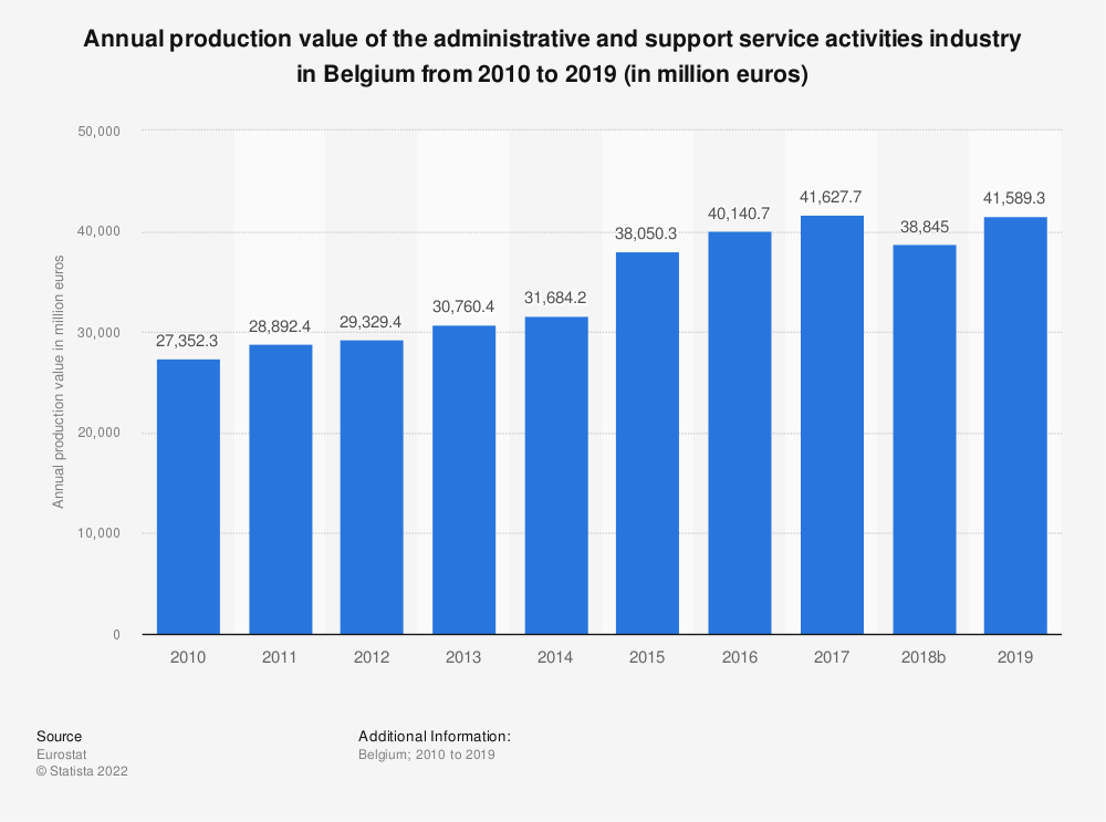 Statistic: Annual production value of the administrative and support service activities industry in Belgium from 2008 to 2016 (in million euros) | Statista