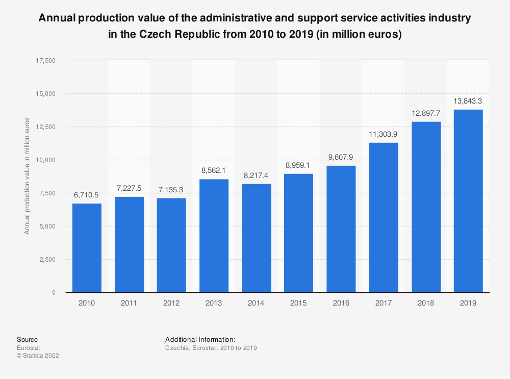 Statistic: Annual production value of the administrative and support service activities industry in the Czech Republic from 2008 to 2016 (in million euros) | Statista