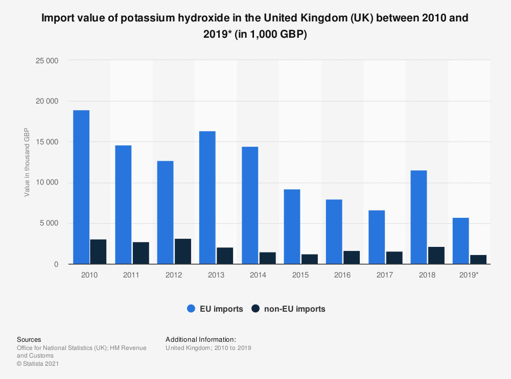 Statistic: Import value of potassium hydroxide in the United Kingdom (UK) between 2010 and 2019* (in 1,000 GBP) | Statista