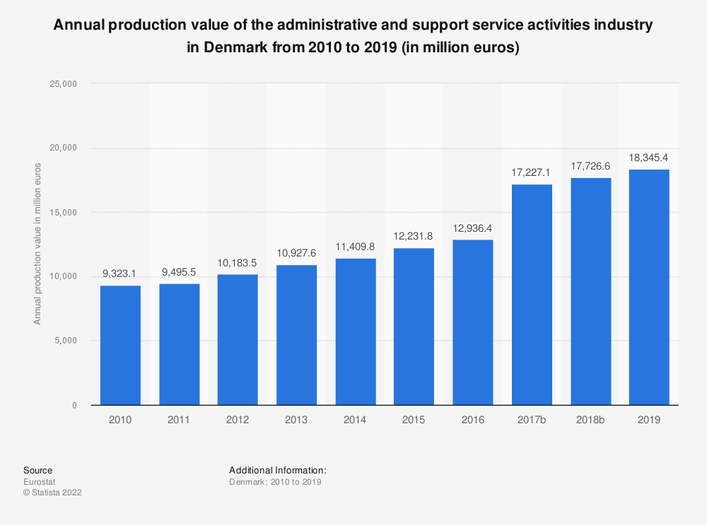 Statistic: Annual production value of the administrative and support service activities industry in Denmark from 2008 to 2016 (in million euros) | Statista