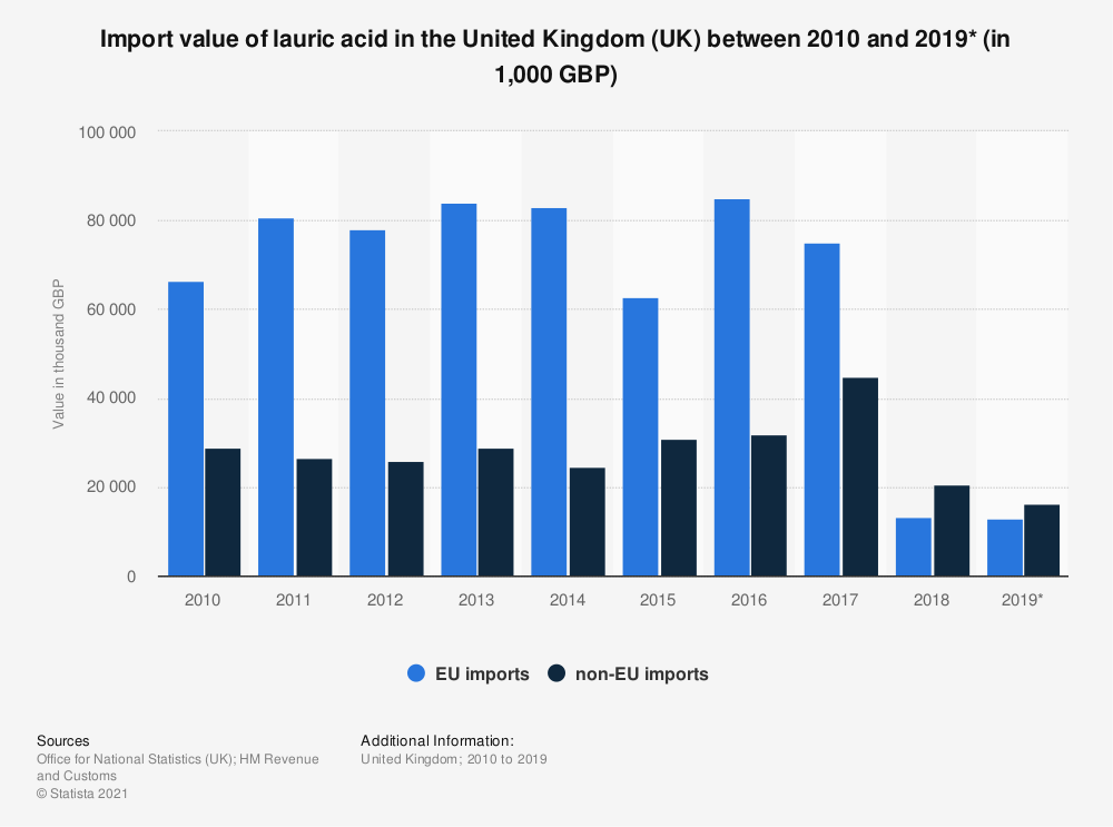 Statistic: Import value of lauric acid in the United Kingdom (UK) between 2010 and 2019* (in 1,000 GBP) | Statista