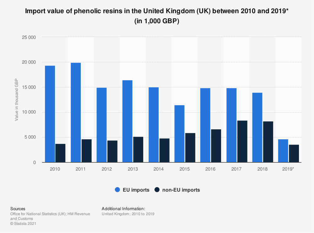 Statistic: Import value of phenolic resins in the United Kingdom (UK) between 2010 and 2018 (in 1,000 GBP) | Statista