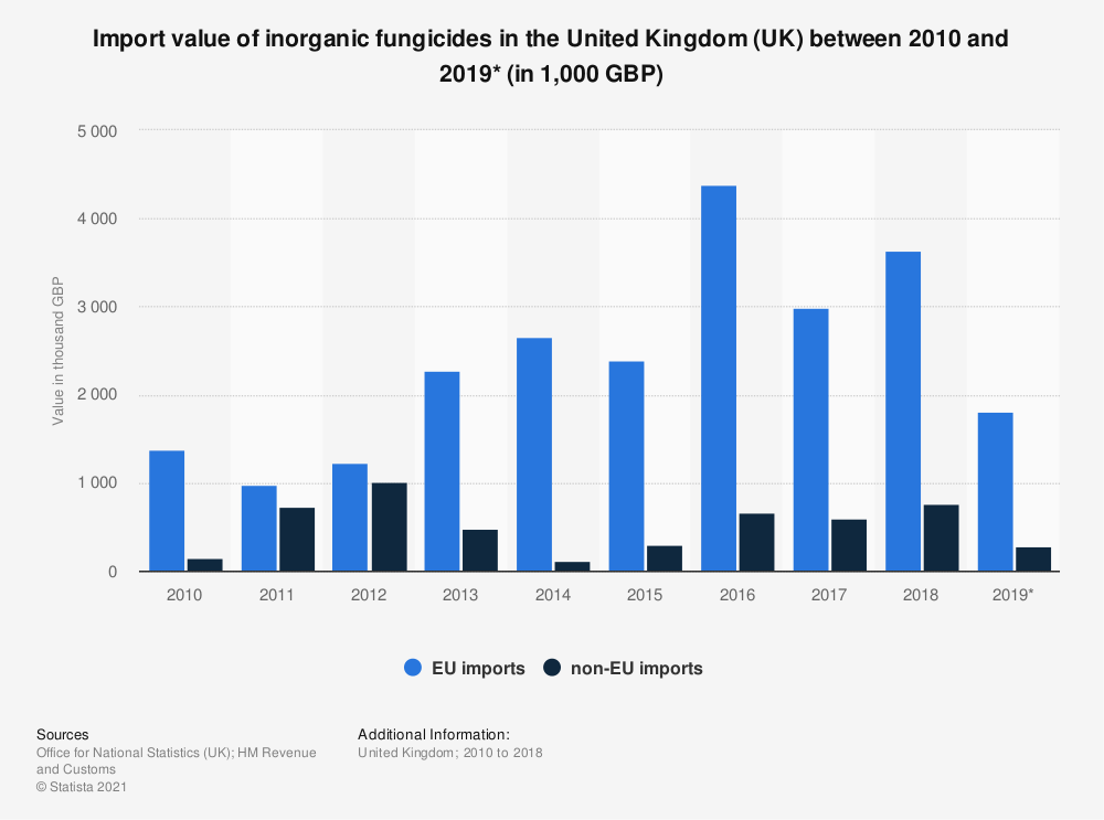 Statistic: Import value of inorganic fungicides in the United Kingdom (UK) between 2010 and 2019* (in 1,000 GBP) | Statista