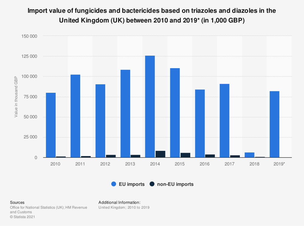Statistic: Import value of fungicides and bactericides based on triazoles and diazoles in the United Kingdom (UK) between 2010 and 2019* (in 1,000 GBP) | Statista