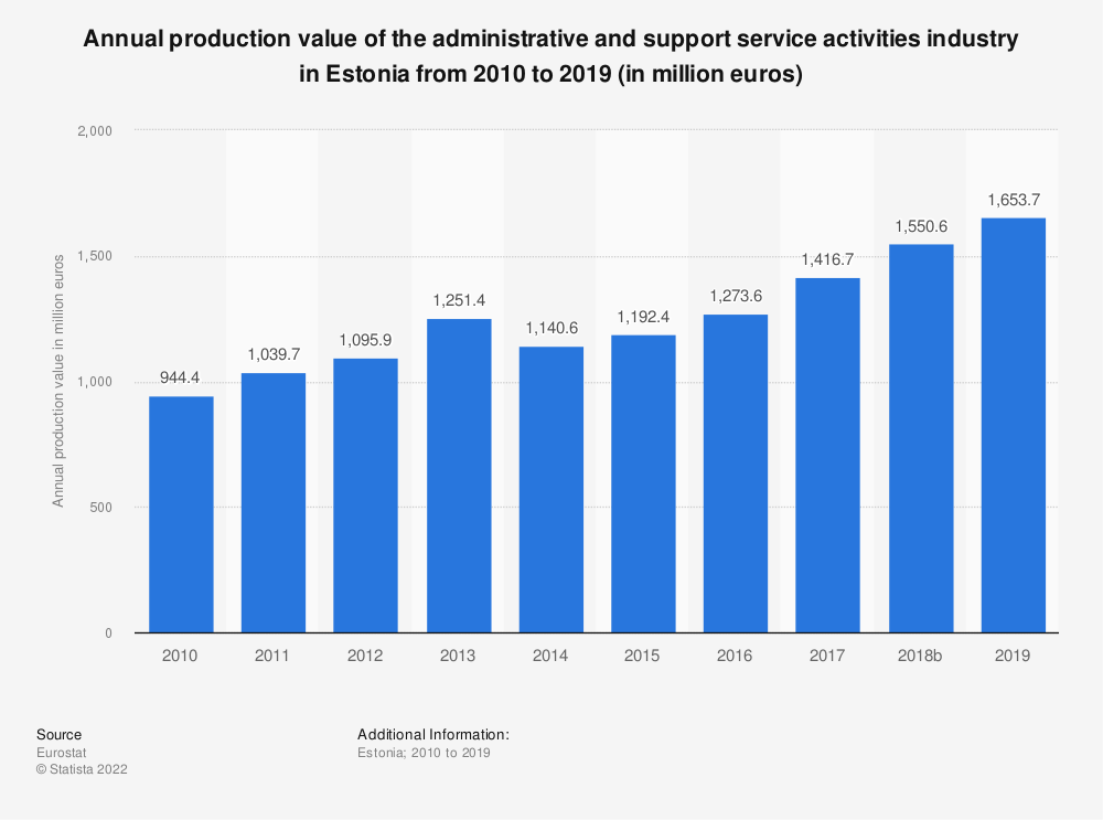 Statistic: Annual production value of the administrative and support service activities industry in Estonia from 2008 to 2016 (in million euros) | Statista