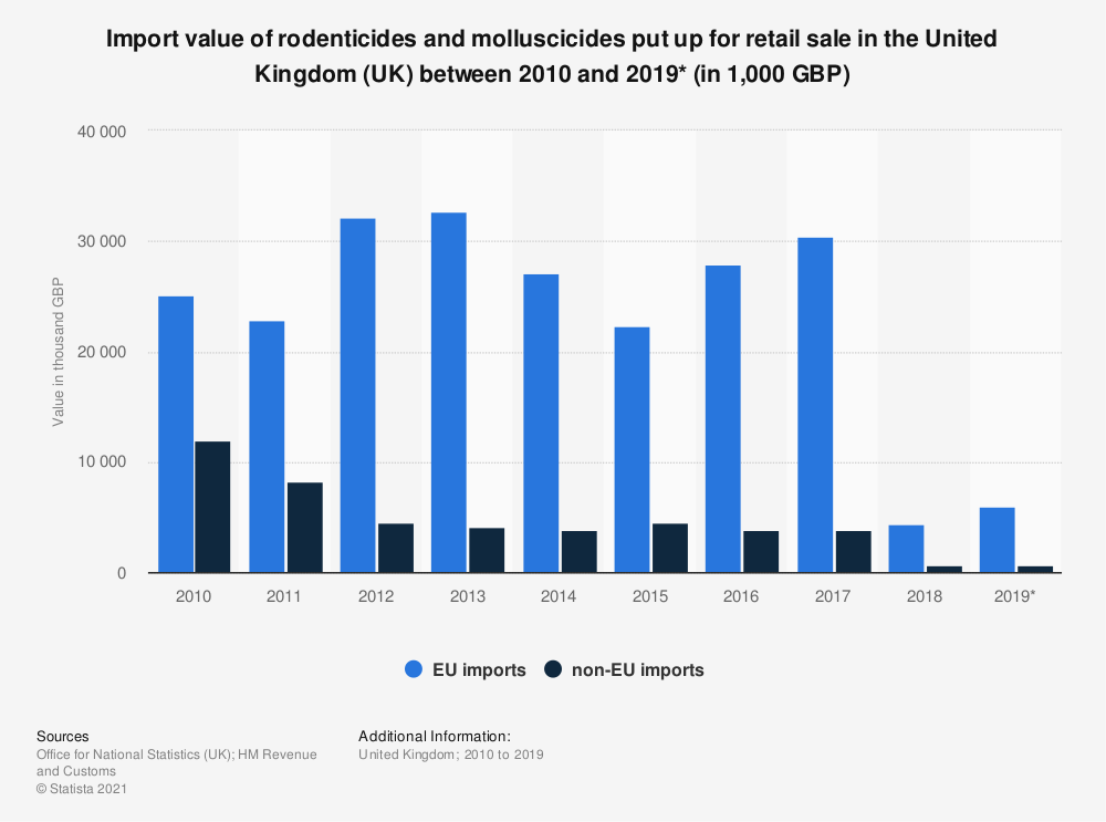 Statistic: Import value of rodenticides and molluscicides put up for retail sale in the United Kingdom (UK) between 2010 and 2019* (in 1,000 GBP) | Statista