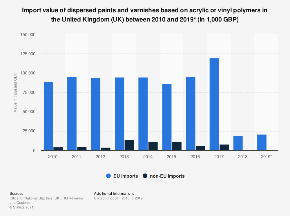 Statistic: Import value of dispersed paints and varnishes based on acrylic or vinyl polymers in the United Kingdom (UK) between 2010 and 2019* (in 1,000 GBP) | Statista